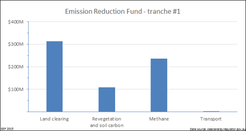 Emission_reduction_fund_tranche_1