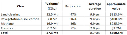 Emission_reduction_fund_tranche_1_numbers