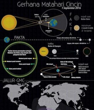Infografik: Gerhana Matahari Cincin 1 September 2016