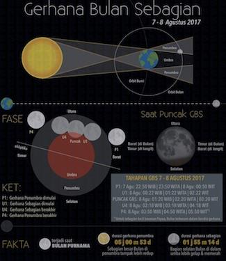 Infografik: Gerhana Bulan Sebagian 7 - 8 Agustus 2017