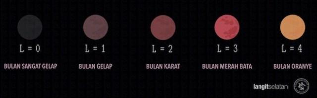 Kecerlangan Bulan saat gerhana bulan total. Kredit: langitselatan