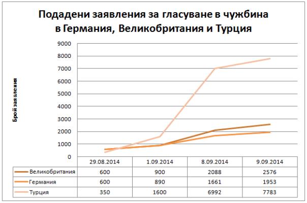 Диаграма заявления за гласуване