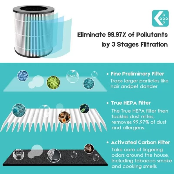 UVC Sanitizing Air Filter AIR PURIFIER FOR ALLERGIES AND PETS: Captures airborne pollutants; pet dander, pollen, dust mites, mold spores, odors, and household dust. Ideal for people who suffer from allergies or have nasal sensitivity.
