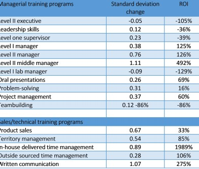 The result in individuals' change in performance, expressed as a function of standard deviation in performance, was used as the measure performance and the costs of the training program were utilized to develop an ROI