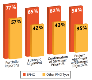 Figure 3 Services routinely provided by PMO
