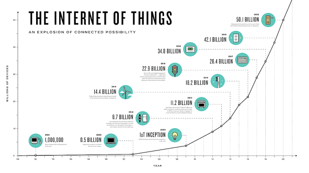efergy.com Blog IoT explosion of connected things