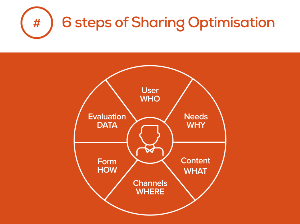 sharing-optimisation-model