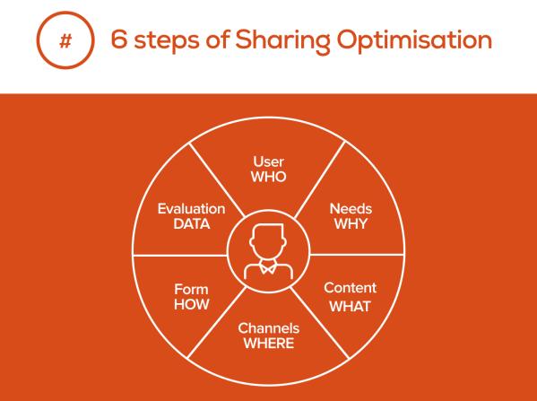 sharing-optimisation-model