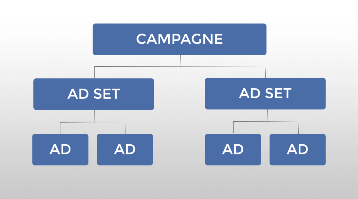 FB-Ads-structure1.png