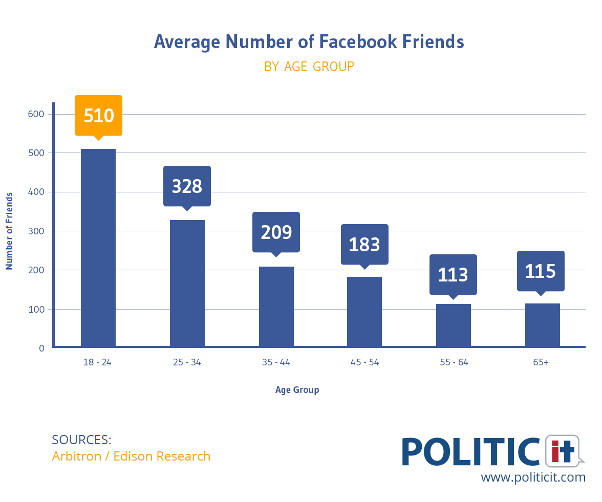 average-number-of-fb-friendsnew