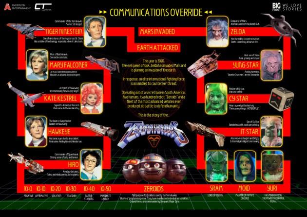 Terrahawks infographic