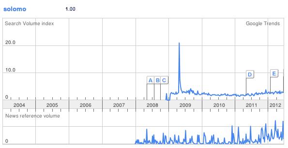 Solomo Google Trends blog gerson beltran