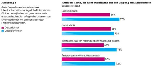 IBM Global CMO Survey