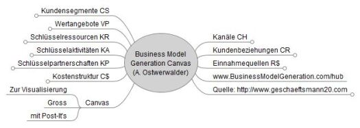 Business Model Canvas Mindmap: So kann man sich die 9 Elemente der Canvas besser merken