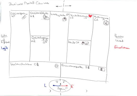 Handskizze Business Model Canvas