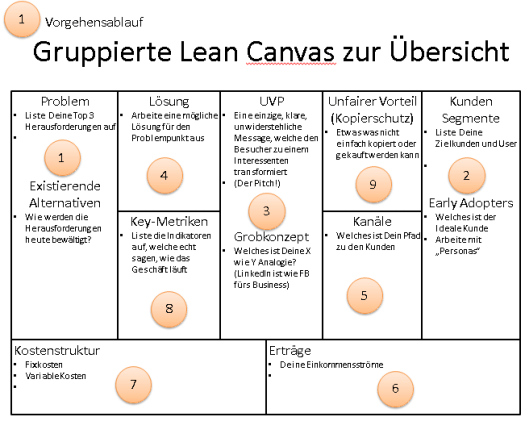Lean Canvas von Ash Maurya
