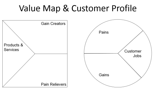 Value Proposition Design Value Map and Customer Profile