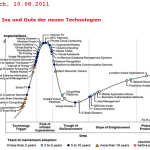 gartner-emerging-technologies-2011 Hype Cycle