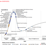 gartner-emerging-technologies-2015 Hype Cycle