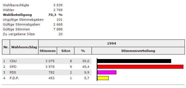 wahlen-stadtrat-1994