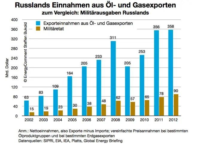 Quelle: http://www.energycomment.de/wp-content/uploads/2014/03/Russland-Öl-und-Gaseinnahmen-vergleich-mit-militärausgaben.png