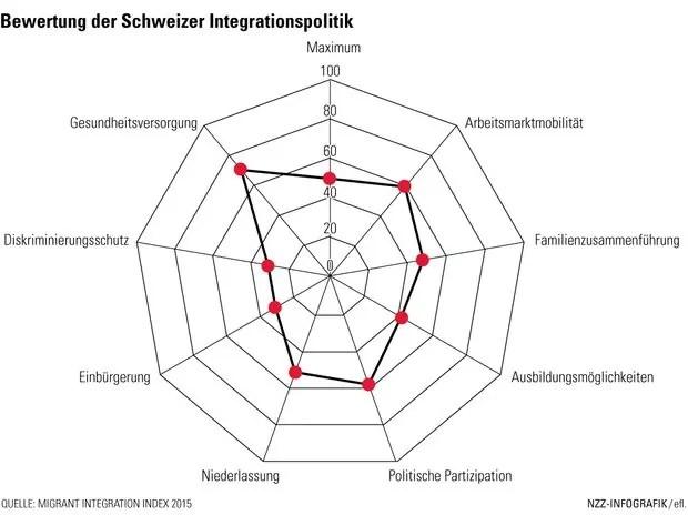 Migration-Index Switzerland, 2015; Quelle: NZZ, auf der Basis von http://www.mipex.eu/switzerland#/filter-countries