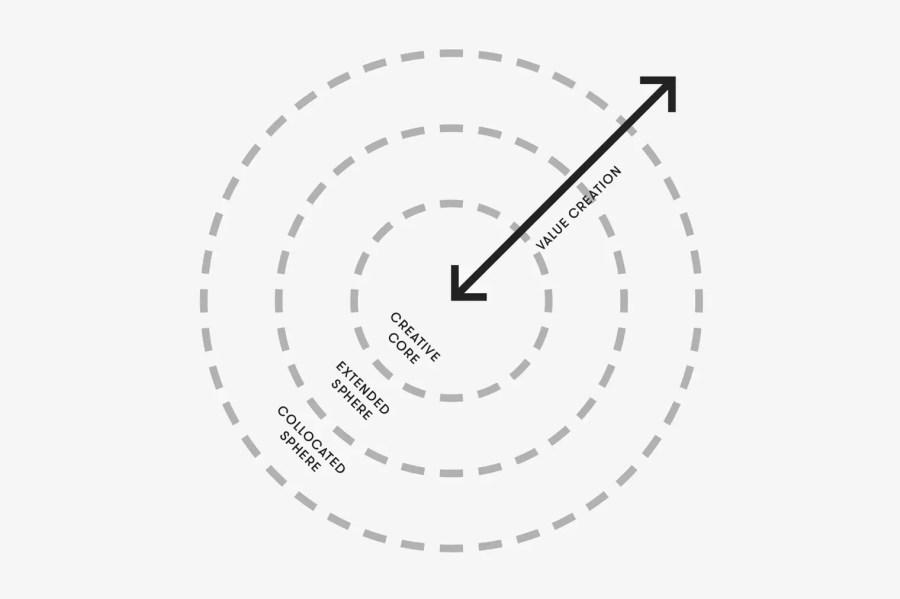 """Das erweiterte Modell der Creative Economies, wie es vom """"Kreativwirtschaftsbericht Schweiz 2016"""" propagiert wird."""""""