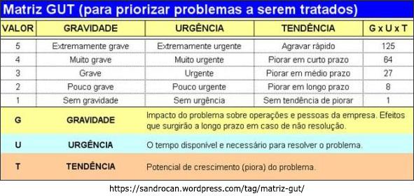 Matriz de Prioridades / Matriz GUT