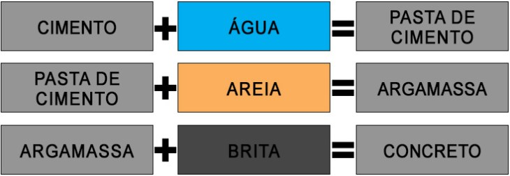 Cimento + Água + Areia + Brita = Concreto