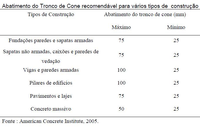 Tabela Abatimento do Tronco de Cone