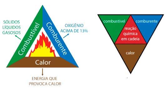 Teoria Básica do Fogo - Conceito e Triângulo do Fogo