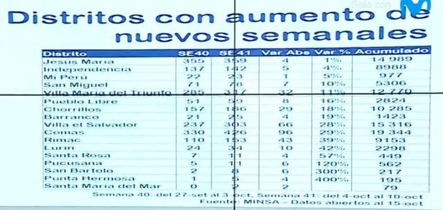 Cuadro de los distritos que reportan incremento de contagios de COVID-19 semanales. (Captura: Canal N)