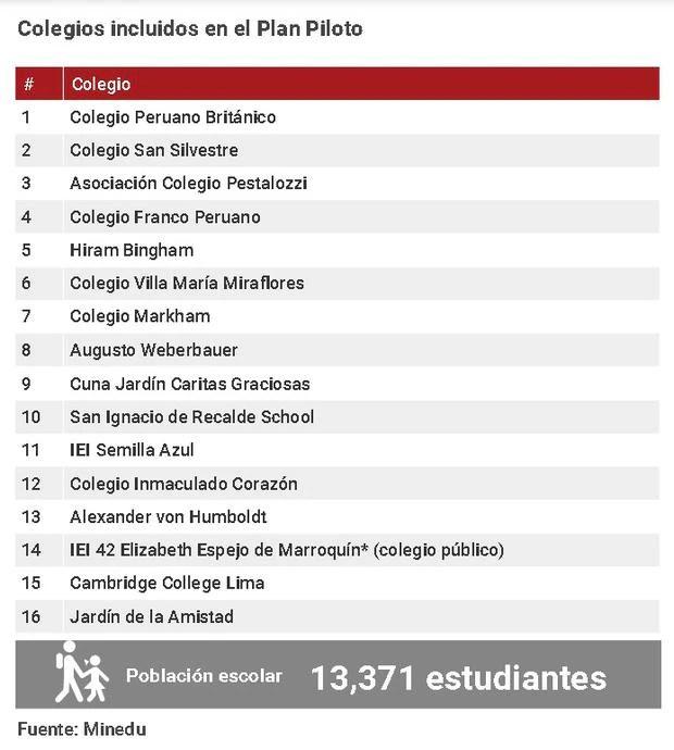 Colegios que regresarán a clases semipresenciales en Lima Metropolitana. (Gráfico: Andina)