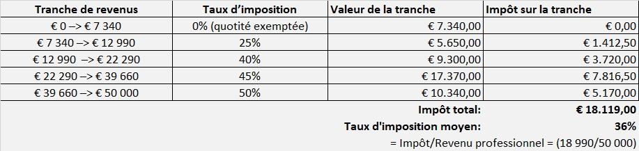 Calculs de l'IPP par tranches (exercice 2019 // revenus 2018)