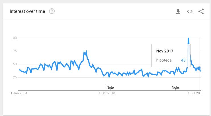 "En azul: tendencia de búsquedas en Google de ""hipoteca"" desde 2004"