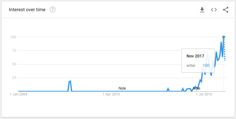 """En azul: tendencia de búsquedas en Google de """"witei"""" desde 2004"""