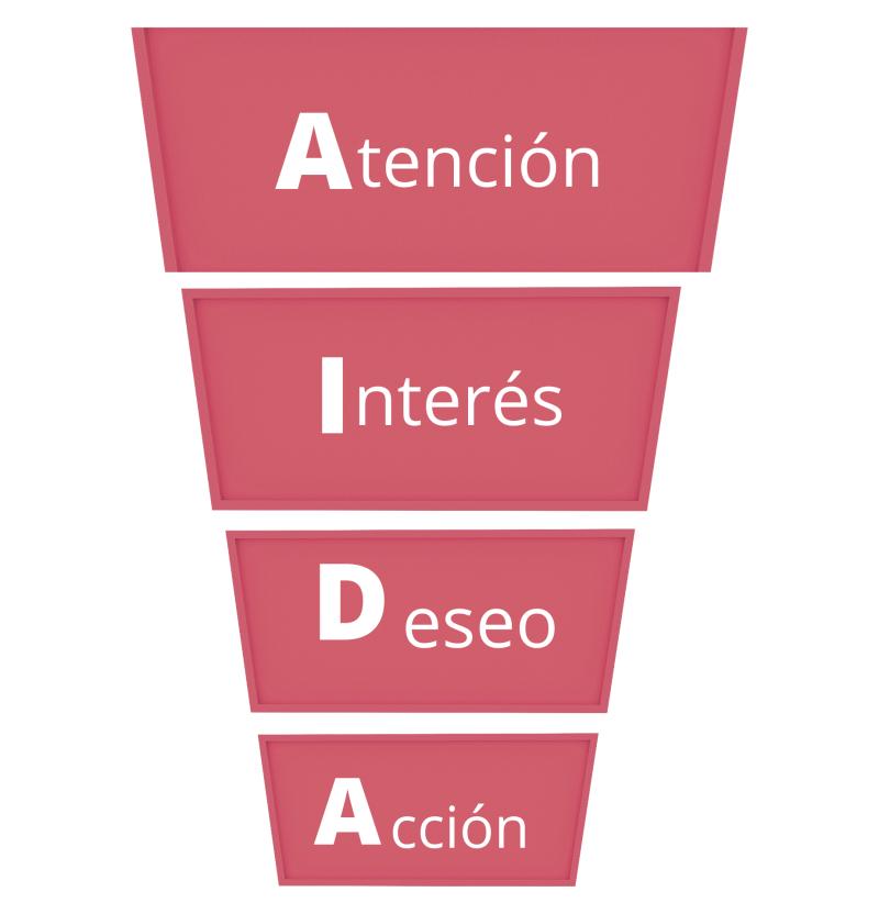 método AIDA para el speech de ventas