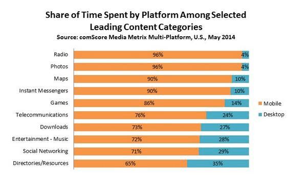 mobile content marketing trends