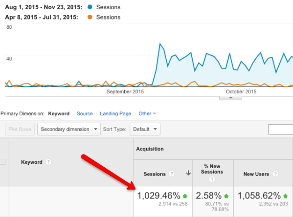 increase search traffic