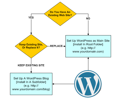 Where to set up a WordPress web site on your domain
