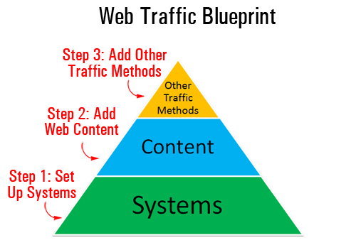 Web Site Traffic Blueprint Part 1 - Discover How To Automatically Generate More Traffic For Your Business