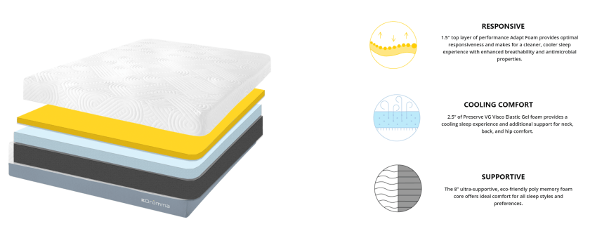 dromma bed structure and layers