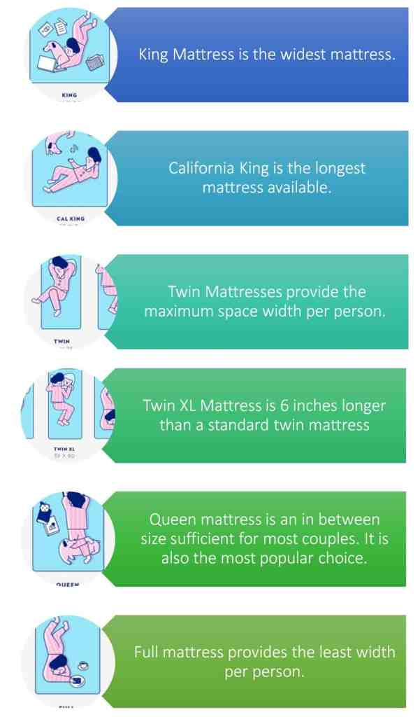 summary for each mattress size and best for