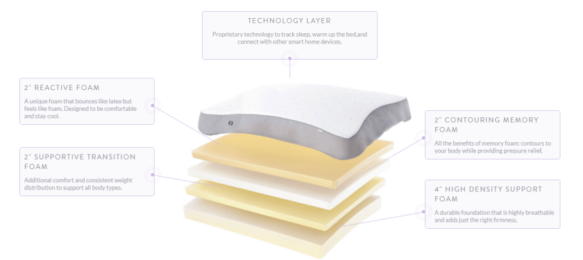 structure and layers of eight smart mattress