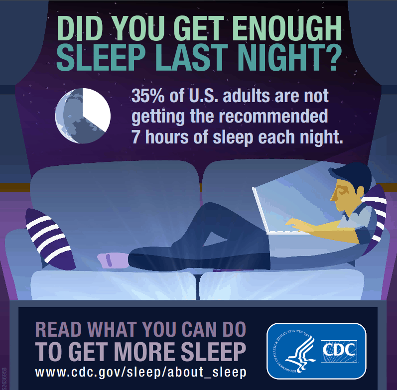 most of us didn't get enough sleep(7 hours) every night