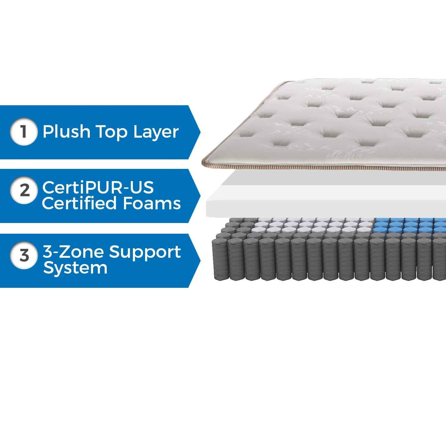 Best Inner Spring Mattress Oct 2017 Reviews And Buying Guide