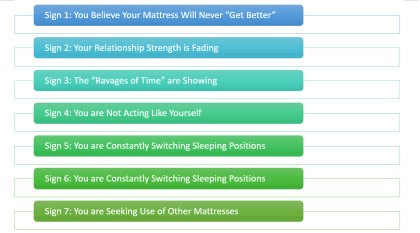 you should consider changing your mattress when these sign shows
