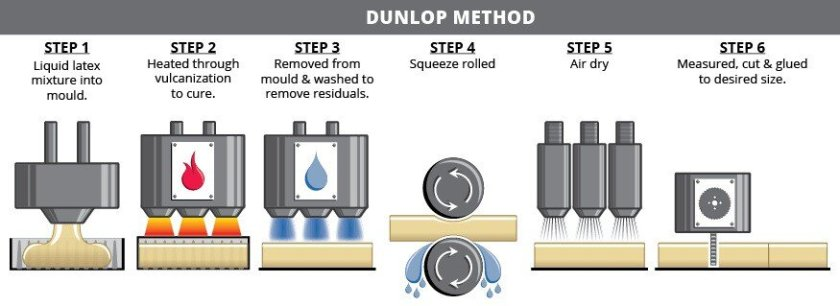 Dunlop method steps and manufacturing process