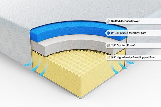 where gel layer is put into a mattress
