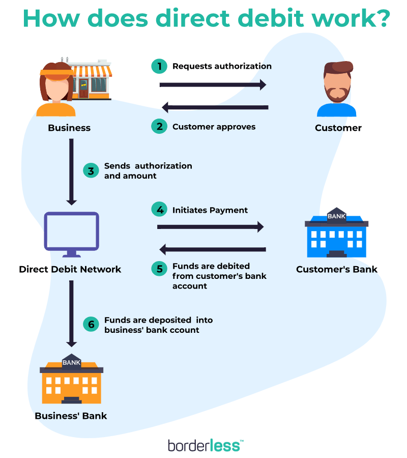 Direct Debit API